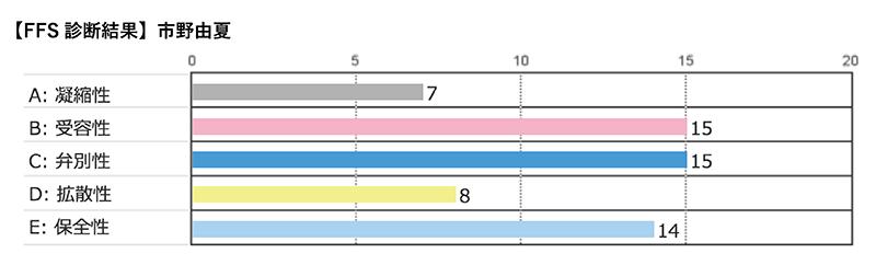 市野さんのFFSの診断結果:凝縮性11,受容性13,弁別性9,拡散性6,保全性13