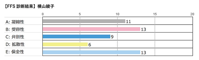 横山さんのFFSの診断結果:凝縮性11,受容性13,弁別性9,拡散性6,保全性13